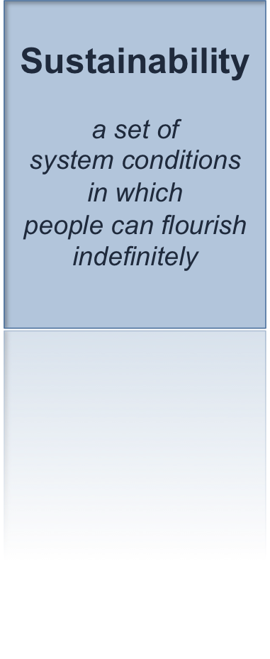 Definition of sustainability: a set of system conditions in which people can flourish indefinitely