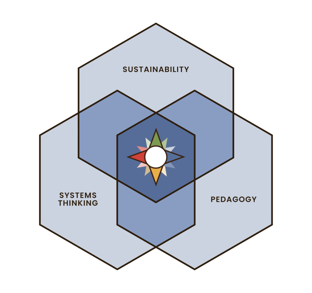 The Compass Model Compass education sustainability education