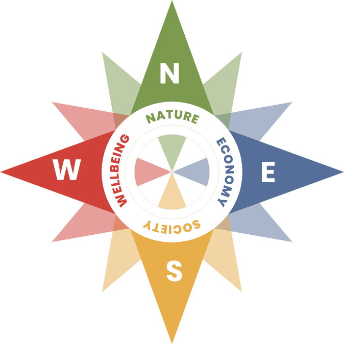 sustainable and professional development