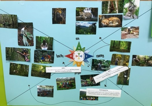 students learning about environmental education using the sustainability compass about how we can share the planet
