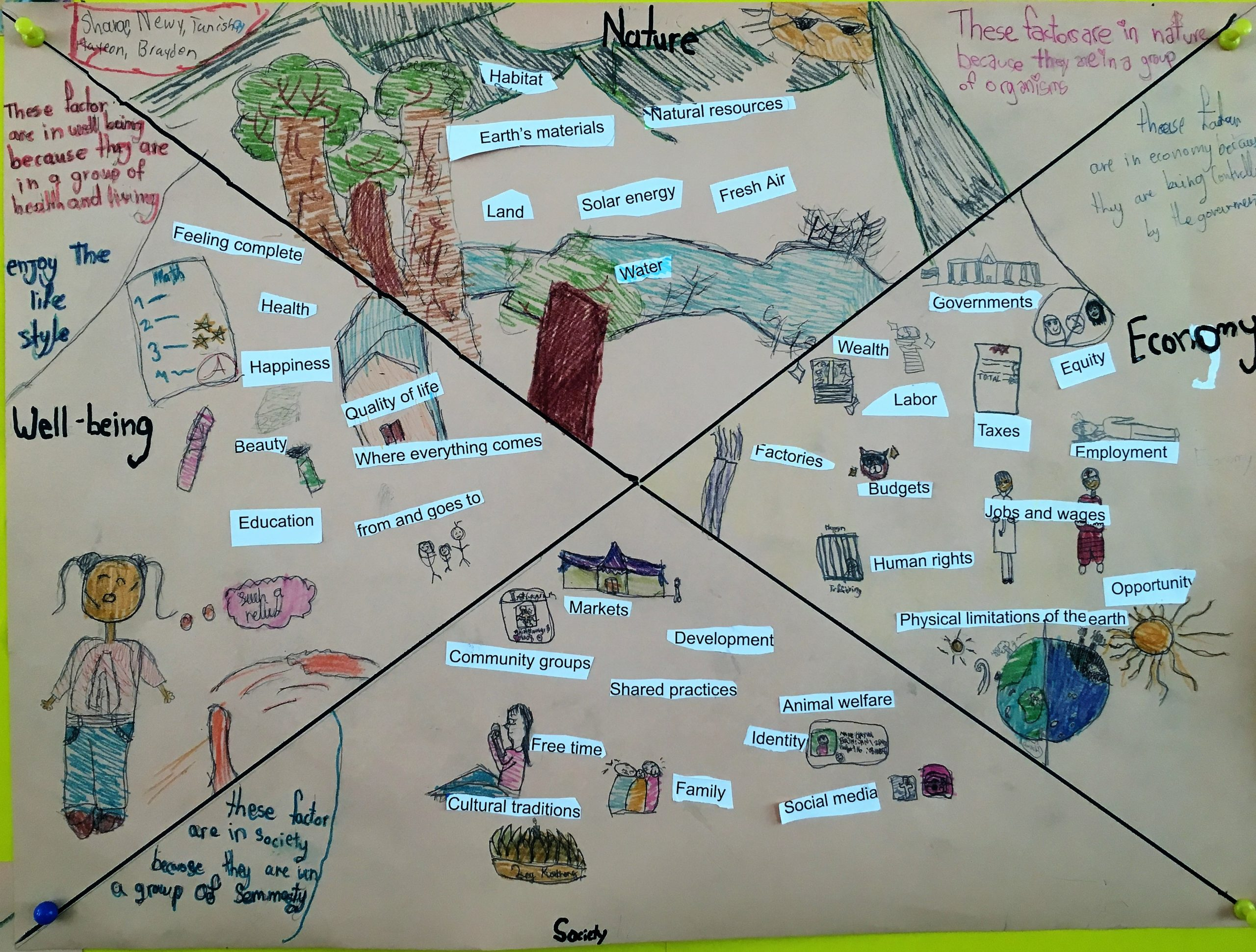 students create a sustainability compass to understand native and immigrant circle maps