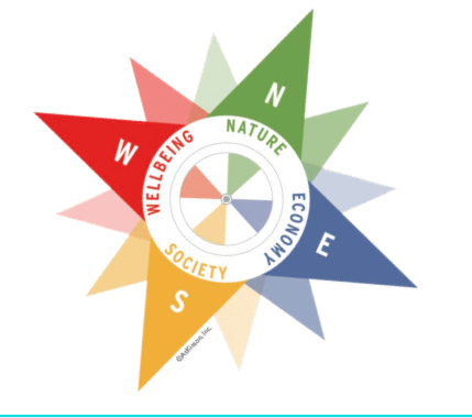 Compass education is about sustainability education, professional development, service learning, environmental service projects and education, sustainable development goals, systems thinking for schools and administration, teaching students leadership and change makers.