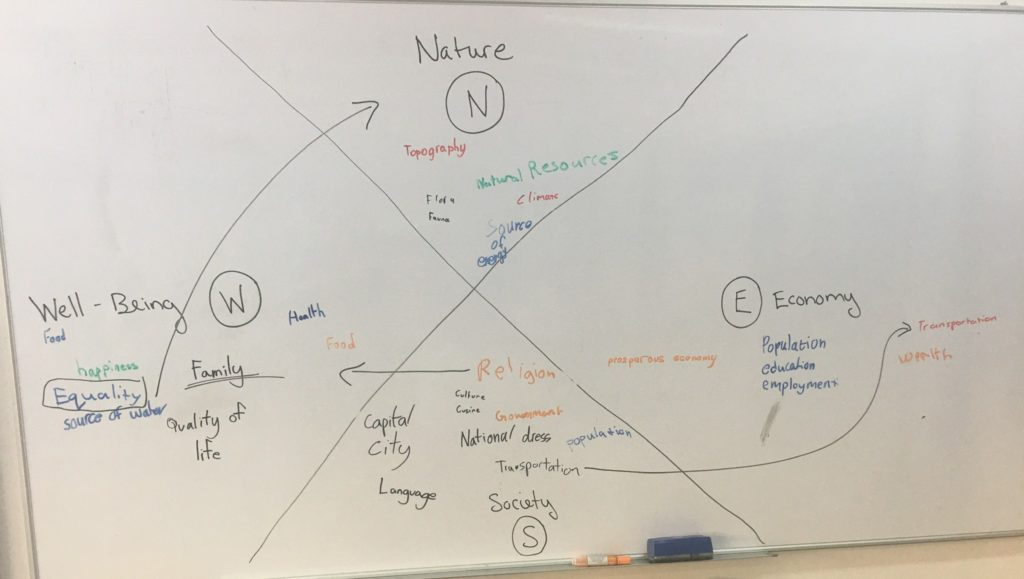 students using systems thinking to learn about Humanities, Social Emotional Learning, Sustainability Compass