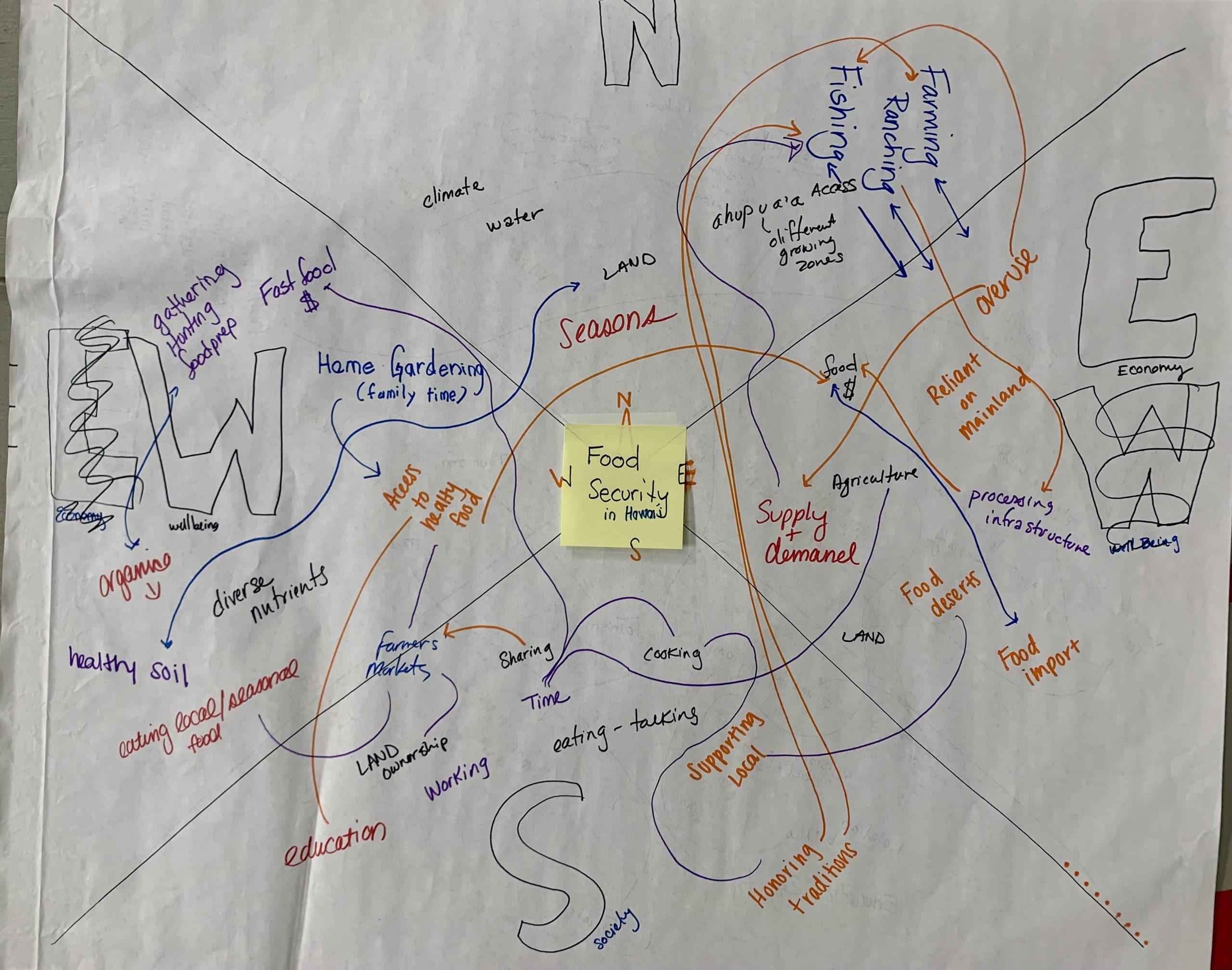 food security hi compass (2)